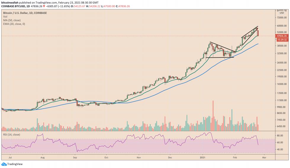 Bitcoin, crypto-monnaie, BTCUSD, BTCUSDT