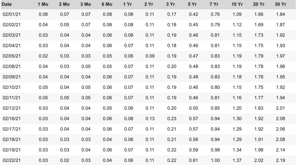 Obligations d'État américaines, US10Y, rendements obligataires