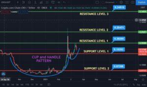 Prévision Crypto.com Coin