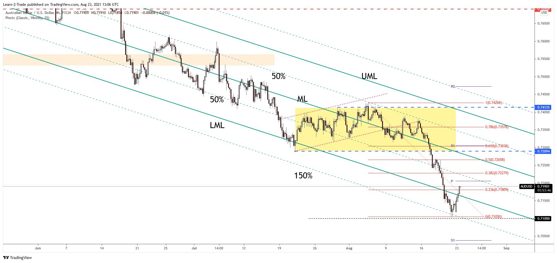 Analyse du graphique des prix AUD/USD sur 4 heures